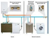 Алгоритм выбора. водонагреватели