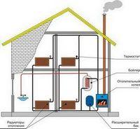 Альтернативные системы отопления. система длинноволнового обогрева