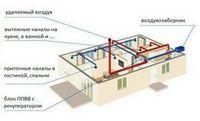 Атмосфера вашего дома. вентиляция дома, качество воздуха и методы обеспечения чистоты воздуха в помещениях