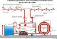 Автоматическое пожаротушение | статьи «нпг гранит-саламандра»