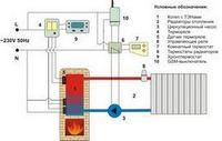Автономные системы отопления загородного дома: схемы отопления, выбор отопительного котла и прочего отопительного оборудования