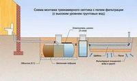 Биопрепараты для автономной канализации