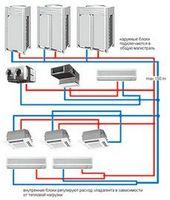Центральные системы vrv-кондиционирования общественных и коммерческих помещений