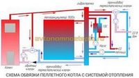Частный дом: эффективность отопления пеллетами