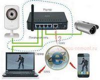 Cистемы телевизионного наблюдения. ccd камеры для наблюдений в сложных условиях.