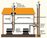 Гибкие теплоизолированные трубы