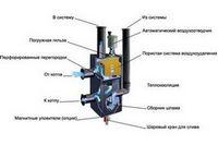 Гидравлическая стрелка и её применение в системе отопления