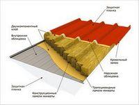 Кровельные сэндвич панели для крыши