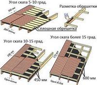 Крыша из шифера своими руками - укладка и ремонт