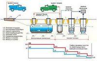 Ливневые стоки: необходимость очистки сточной воды