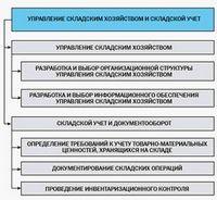Логистика складирования: стратегия и задачи.