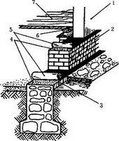 Материалы для строительства цоколя