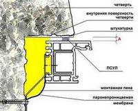 Монтаж окон с применением псул (предварительно сжатая саморасширяющаяся уплотнительная лента)