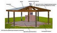 Надежная крыша начинается с крепежа