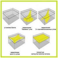 Натяжные потолки: характеристики и преимущества