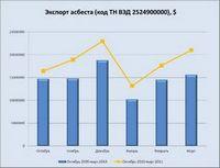 Об отдельных растущих рынках стройматериалов (январь - март 2011г.)