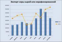 Об отдельных растущих рынках стройматериалов (июль - сентябрь 2011г.)