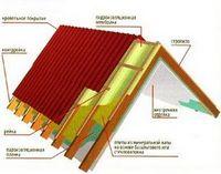Общие правила при создании пароизоляции крыши