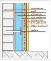Обустройство балкона: утепление и отделка