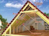 Обустройство крыши: стропильная система