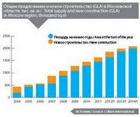 Обзор рынка недвижимости москвы и подмосковья за 2011 год