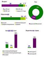 Обзор топовых вакансий в строительной области