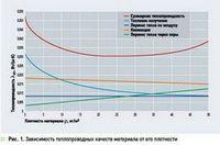 Обзор вспененных теплоизоляционных материалов предлагаемых на российском рынке