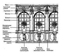 Основные элементы зданий