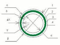 Особенности конструкции полипропиленовых (ppr) труб, армированных стекловолокном для систем водоснабжения и отопления.
