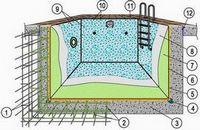 Особенности строительства бетонного бассейна