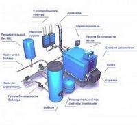 Особенности установки электрических котлов отопления