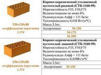 Пористый керамический кирпич: марки и характеристики