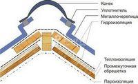 Правила и способы по уходу за металлочерепицей