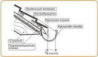 Правильно организованная водосточная система