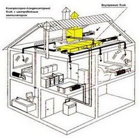 Примеры реализации систем вентиляции и кондиционирования воздуха в жилых и общественных зданиях различного назначения
