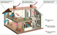Принцип вентиляции кровли дома, на что необходимо обратить внимание