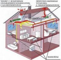 Приточная вентиляция для массового строительства жилых зданий