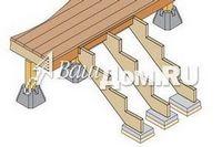 Расчет лестницы или как самому построить лестницу