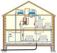 Расчет системы отопления для частного дома