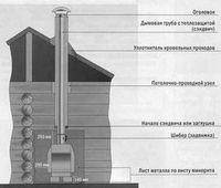 Различные конструкции дымоходов