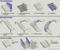 Разворачиваем марши. типы конструкций лестниц. лестничные марши