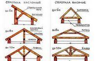 Ремонт крыши частного дома