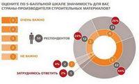 Российские покупатели стали больше доверять отечественному производителю