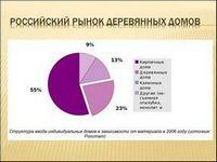 Российский рынок деревянных домов