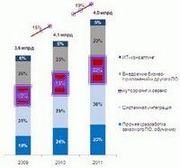 Российский рынок инструмента - векторы и тренды
