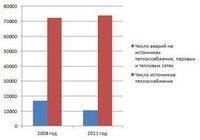 Российское жкх в цифрах: вчера и сегодня