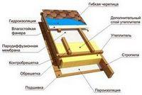 Схема укладки керамической черепицы