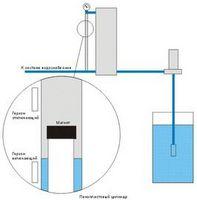Система водоснабжения загородного дома своими руками