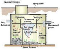 Системы очистки сточных вод