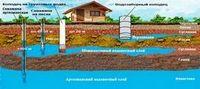 Скважина или колодец? бурение скважин на воду, артезианские скважины или строительство колодцев